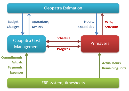 Cleopatra Cost Management Tight Integration With Primavera P6