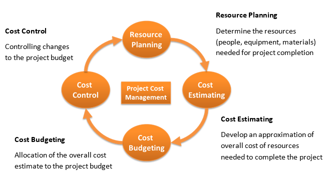 Cost Management Cycle