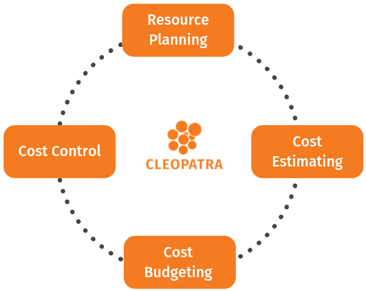 Cost management explained