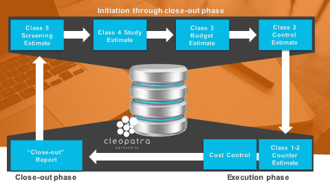 Initiation through close-out phase